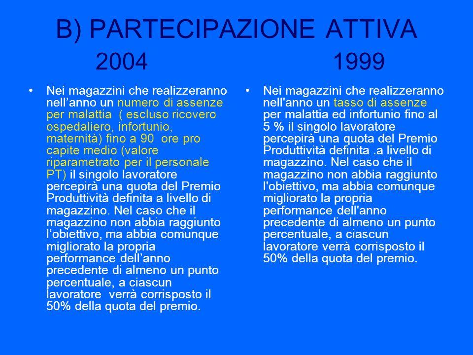B) PARTECIPAZIONE ATTIVA 2004 1999