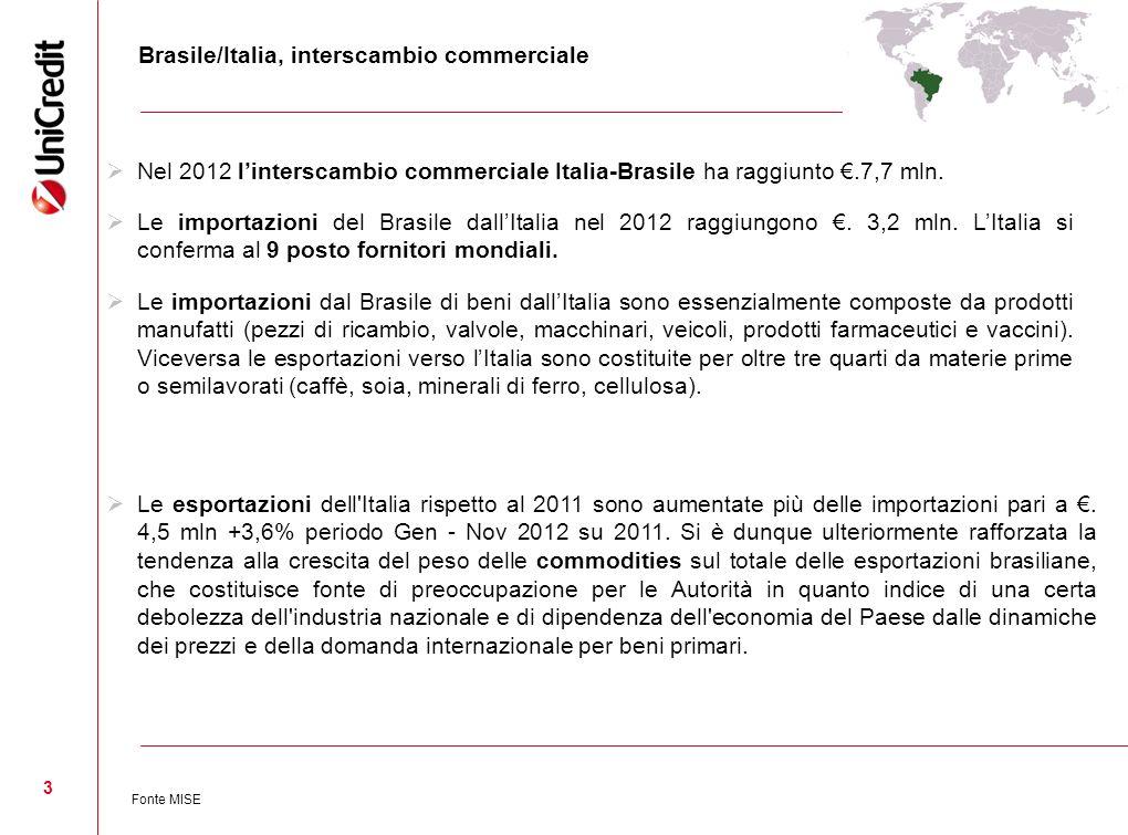 Brasile/Italia, interscambio commerciale