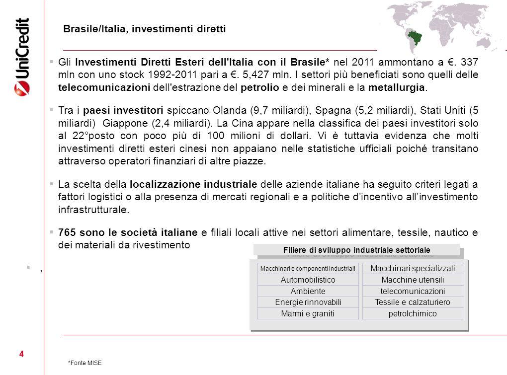 Filiere di sviluppo industriale settoriale
