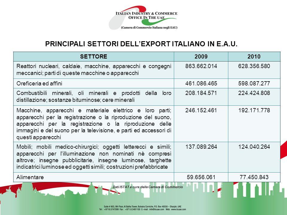 PRINCIPALI SETTORI DELL'EXPORT ITALIANO IN E.A.U.