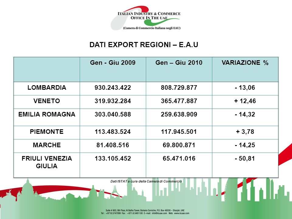 DATI EXPORT REGIONI – E.A.U