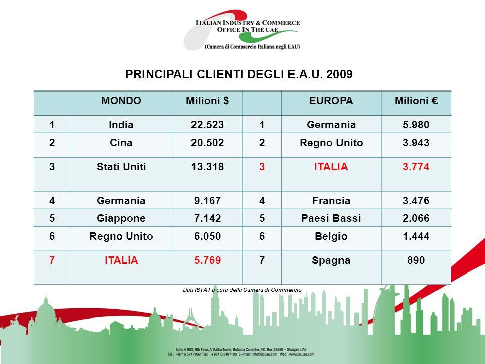 PRINCIPALI CLIENTI DEGLI E.A.U. 2009