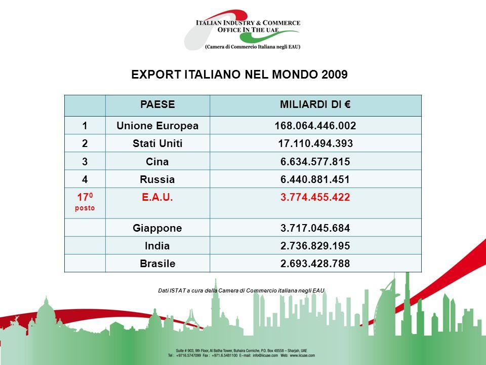 EXPORT ITALIANO NEL MONDO 2009