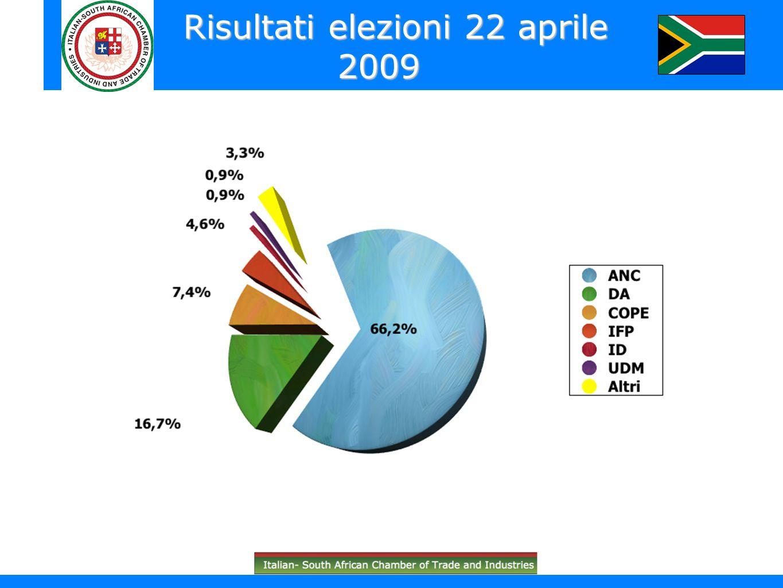 Risultati elezioni 22 aprile 2009