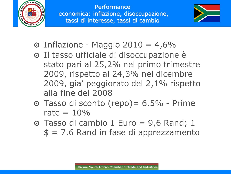 Tasso di sconto (repo)= 6.5% - Prime rate = 10%