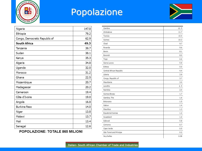 Popolazione POPOLAZIONE: TOTALE 865 MILIONI Nigeria 147.8 Ethiopia