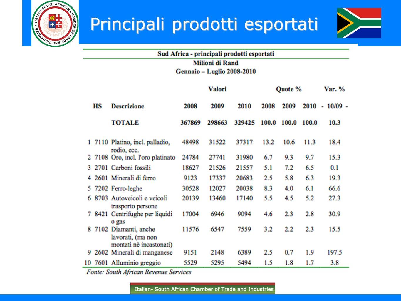 Principali prodotti esportati