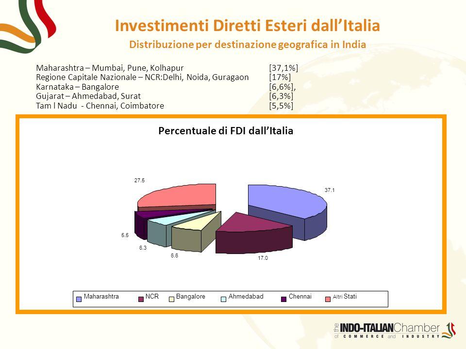 Investimenti Diretti Esteri dall'Italia