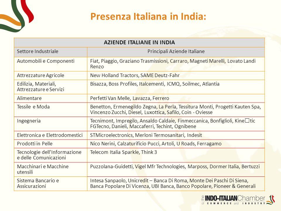 Presenza Italiana in India: AZIENDE ITALIANE IN INDIA