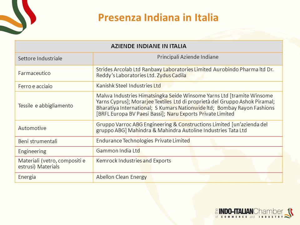 Presenza Indiana in Italia AZIENDE INDIANE IN ITALIA