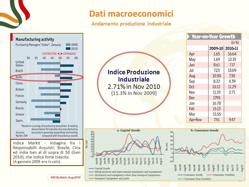 Andamento produzione industriale Indice Produzione Industriale