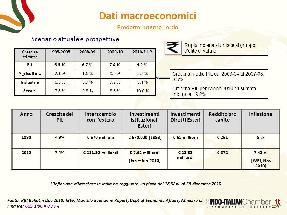 Dati macroeconomici Scenario attuale e prospettive