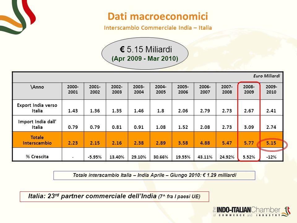 Dati macroeconomici € 5.15 Miliardi