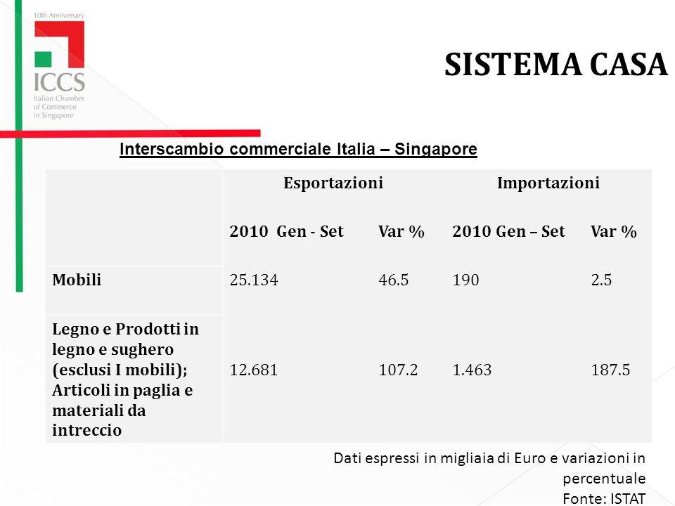 SISTEMA CASA Interscambio commerciale Italia – Singapore Esportazioni