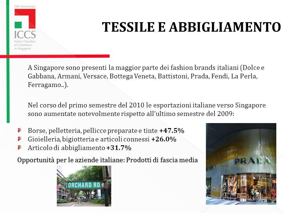 TESSILE E ABBIGLIAMENTO