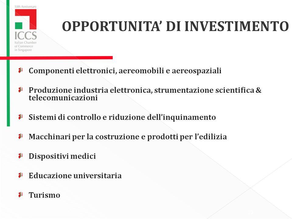 OPPORTUNITA' DI INVESTIMENTO
