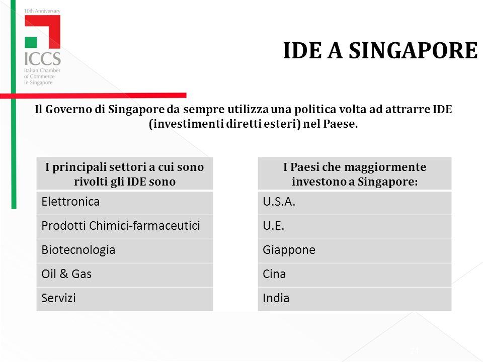 IDE A SINGAPORE Elettronica U.S.A. Prodotti Chimici-farmaceutici U.E.
