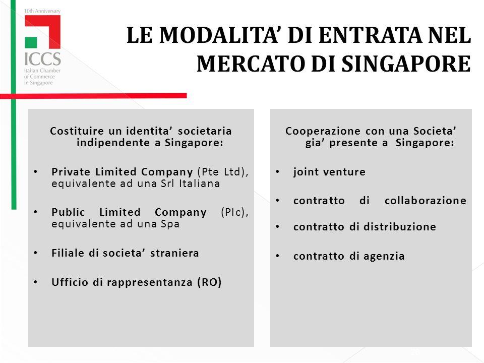 LE MODALITA' DI ENTRATA NEL MERCATO DI SINGAPORE
