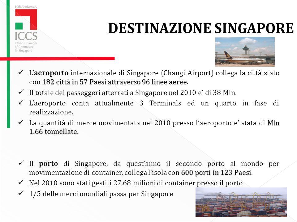 DESTINAZIONE SINGAPORE