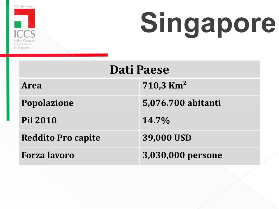 Singapore Dati Paese Area 710,3 Km² Popolazione 5,076.700 abitanti