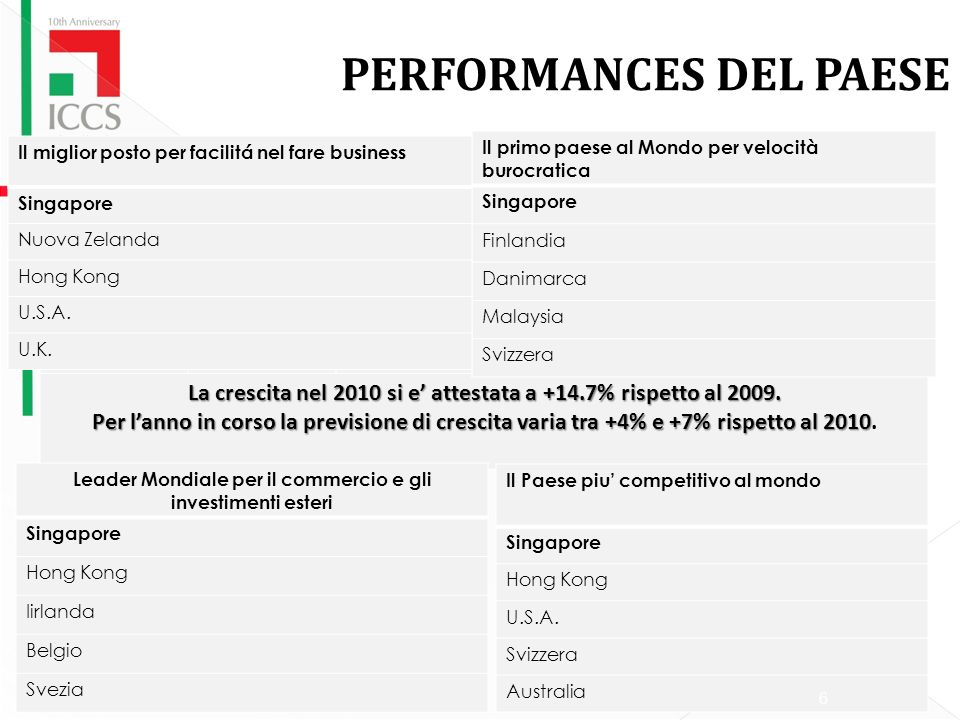 PERFORMANCES DEL PAESE