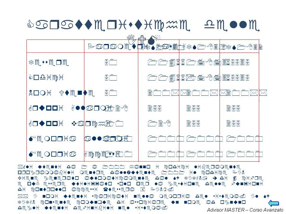 Caratteristiche delle IUM