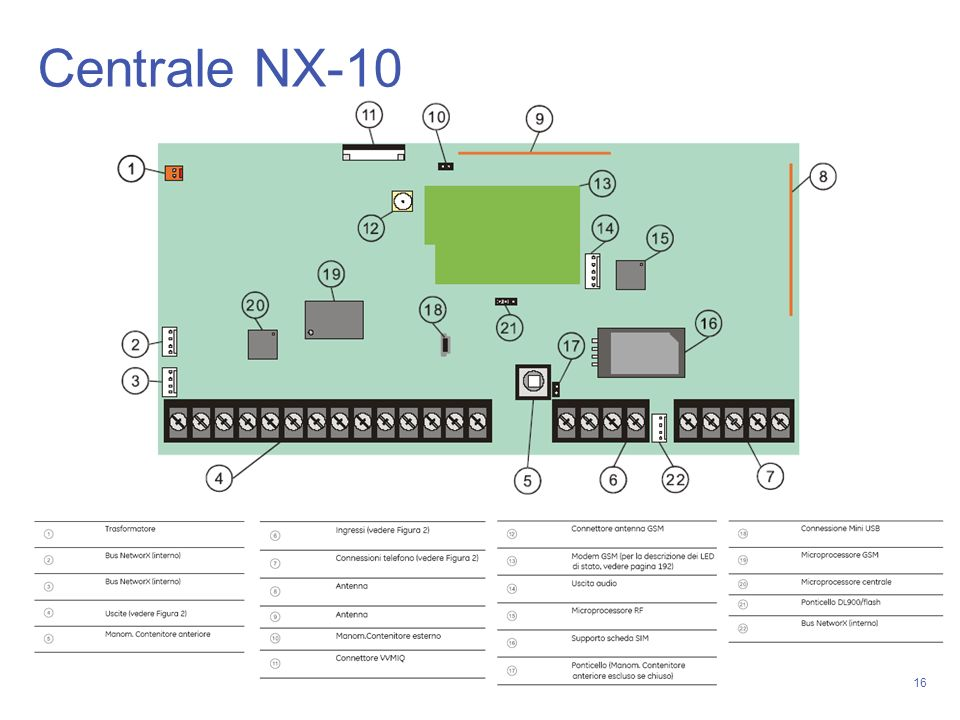 Centrale NX-10