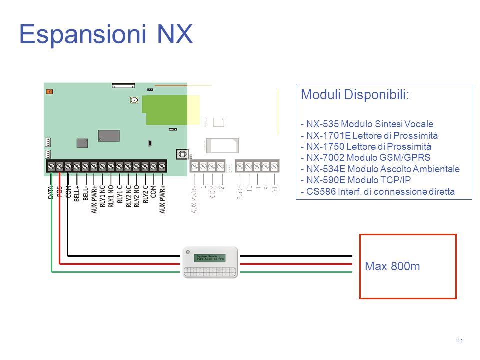 Espansioni NX Moduli Disponibili: Max 800m