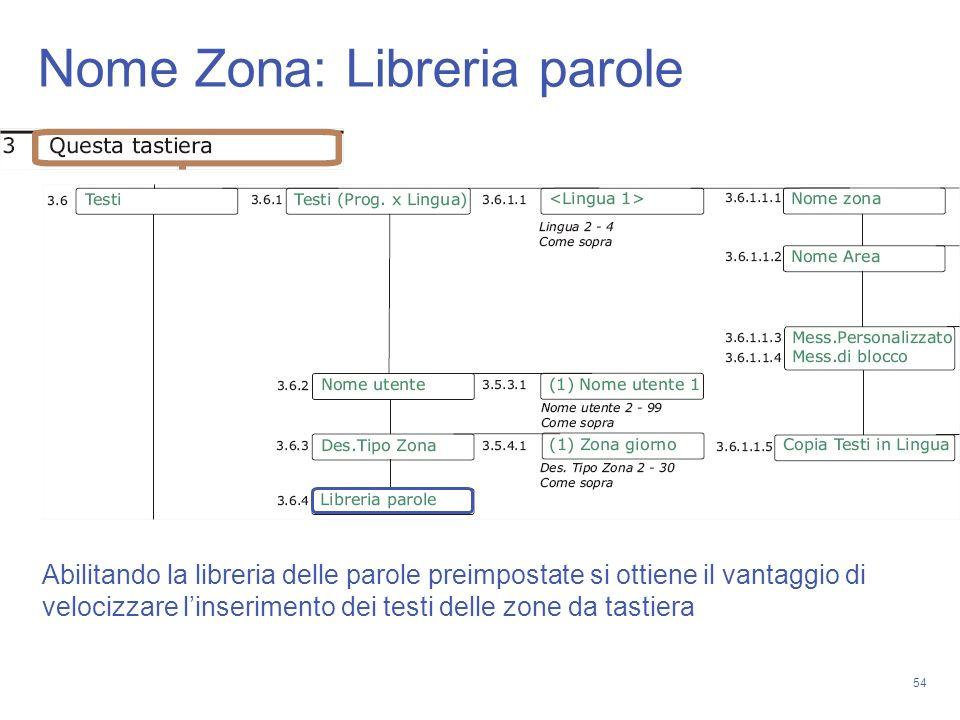 Nome Zona: Libreria parole