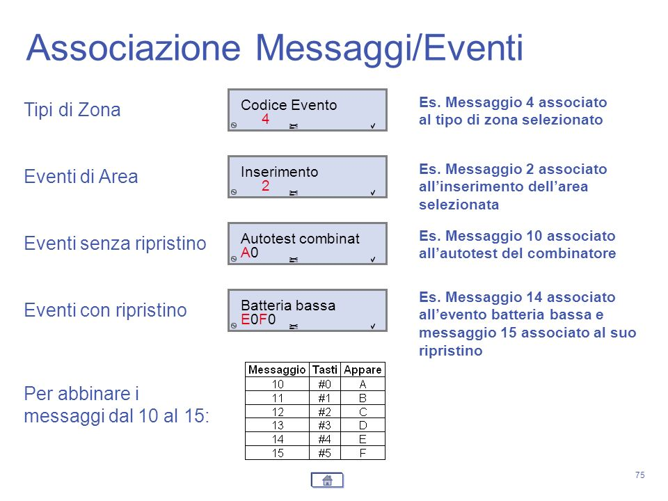 Associazione Messaggi/Eventi