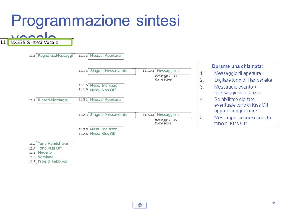 Programmazione sintesi vocale