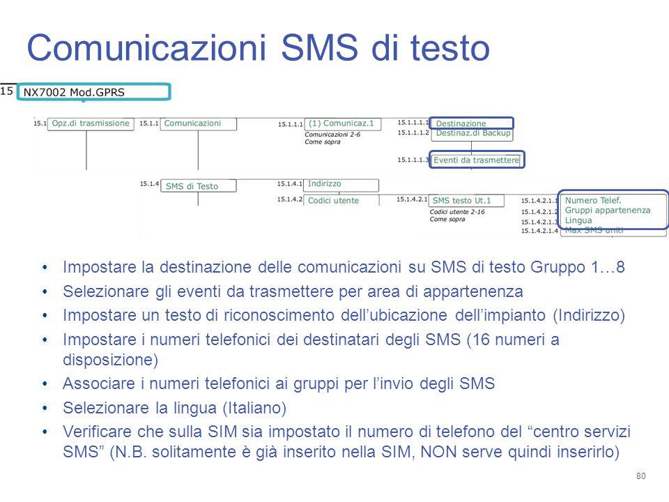 Comunicazioni SMS di testo
