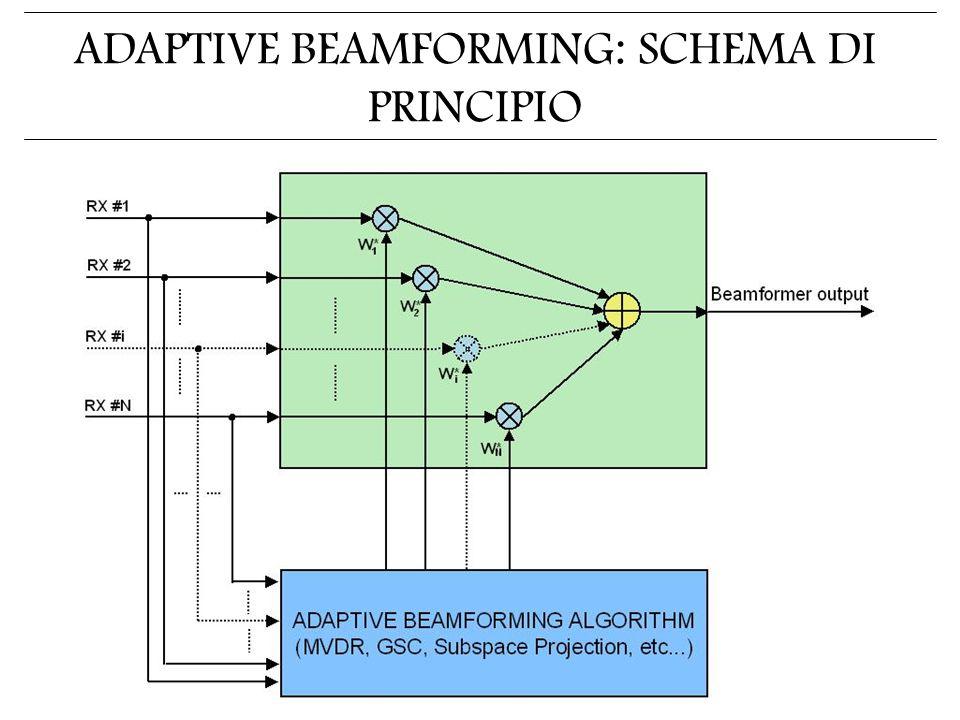 ADAPTIVE BEAMFORMING: SCHEMA DI PRINCIPIO