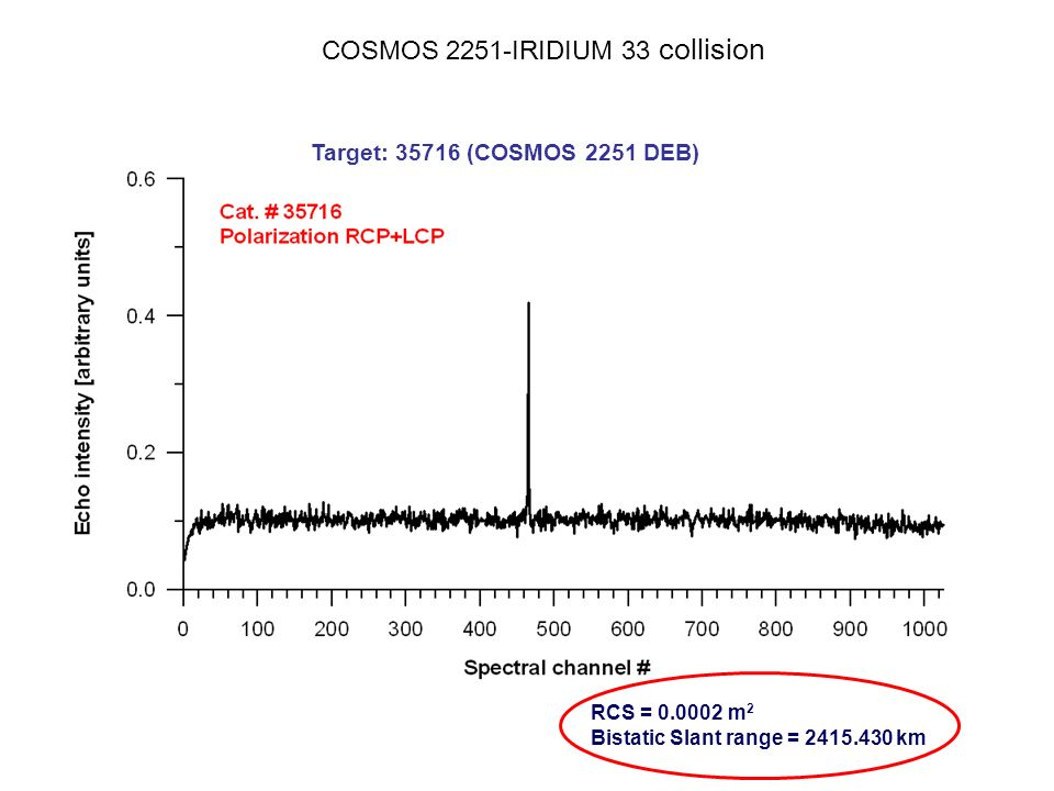 COSMOS 2251-IRIDIUM 33 collision