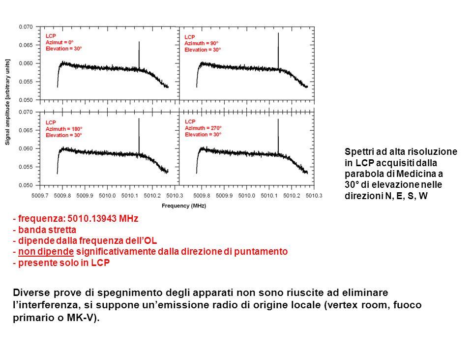 Spettri ad alta risoluzione in LCP acquisiti dalla parabola di Medicina a 30° di elevazione nelle direzioni N, E, S, W