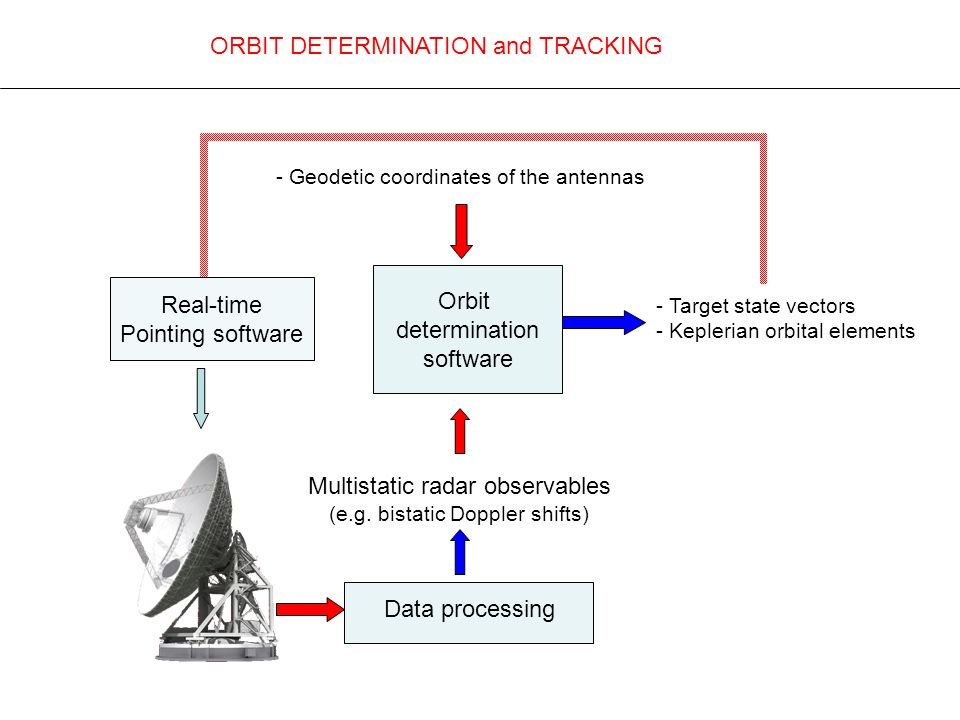 ORBIT DETERMINATION and TRACKING