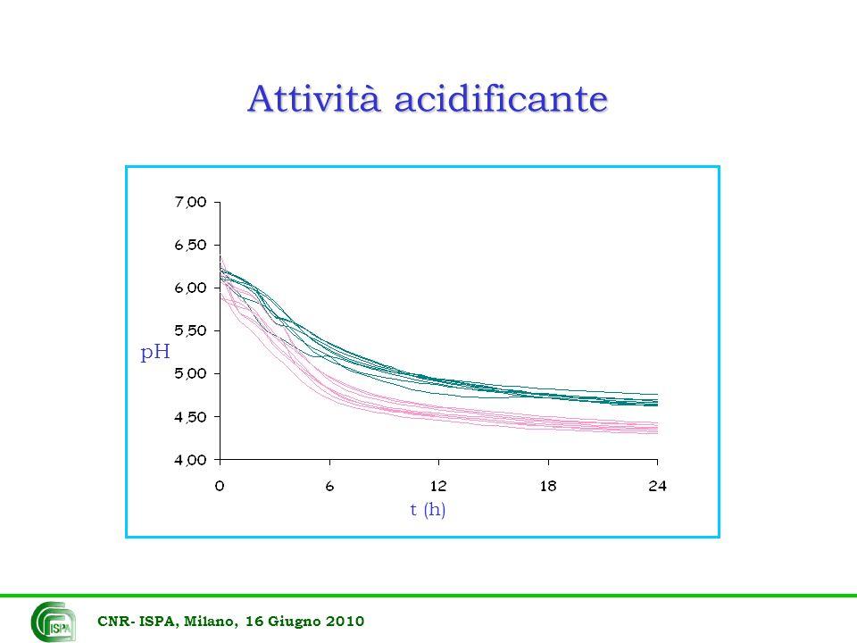 Attività acidificante
