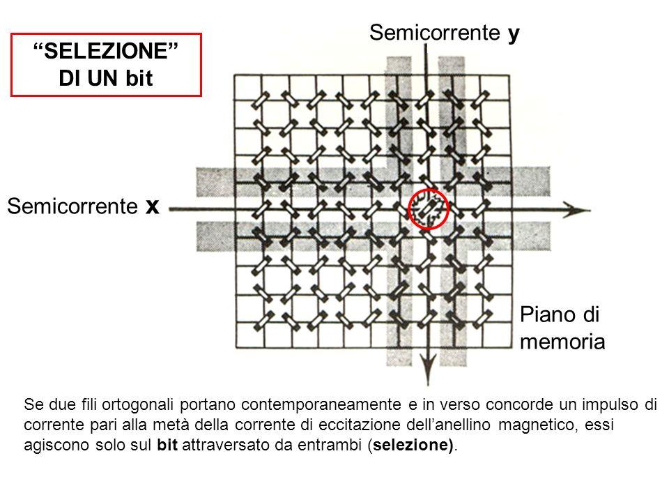 Semicorrente y SELEZIONE DI UN bit Semicorrente x Piano di memoria