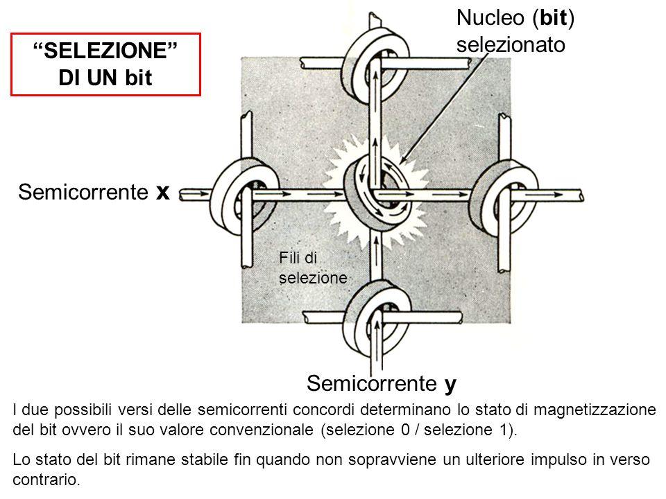 Nucleo (bit) selezionato