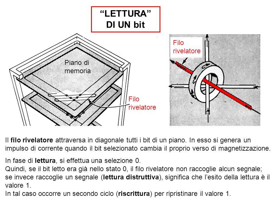 LETTURA DI UN bit Filo rivelatore Piano di memoria Filo rivelatore