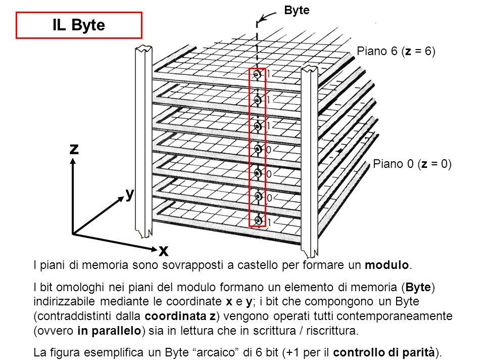 z x IL Byte y Byte Piano 6 (z = 6) Piano 0 (z = 0)