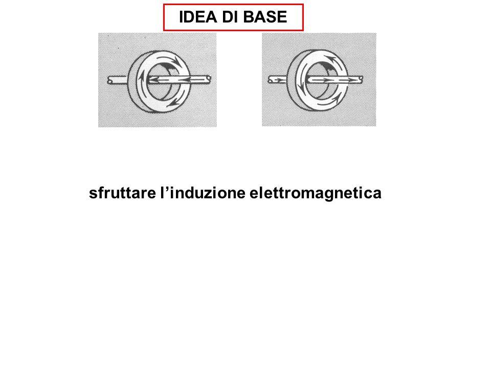 sfruttare l'induzione elettromagnetica