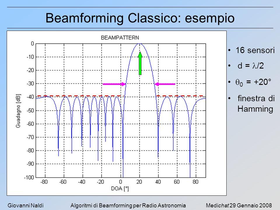 Beamforming Classico: esempio