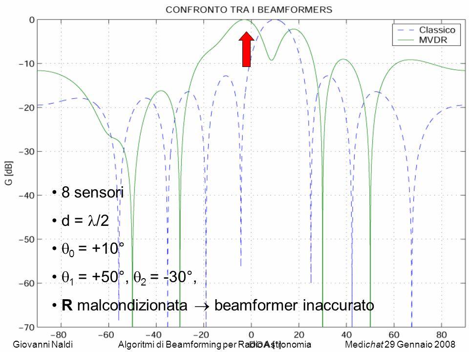 R malcondizionata  beamformer inaccurato