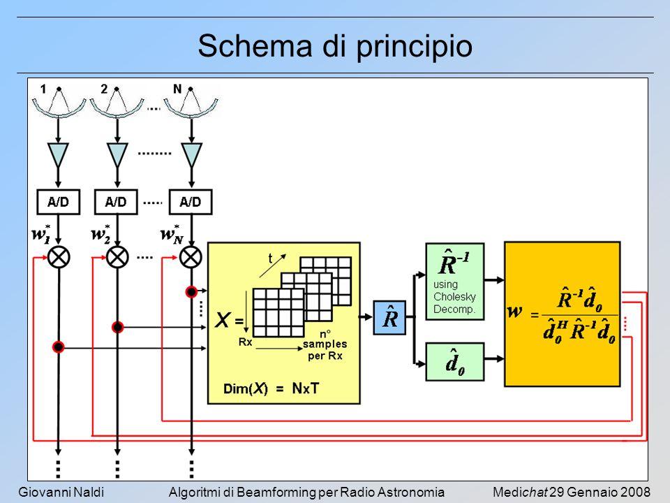 Schema di principio Medichat 29 Gennaio 2008