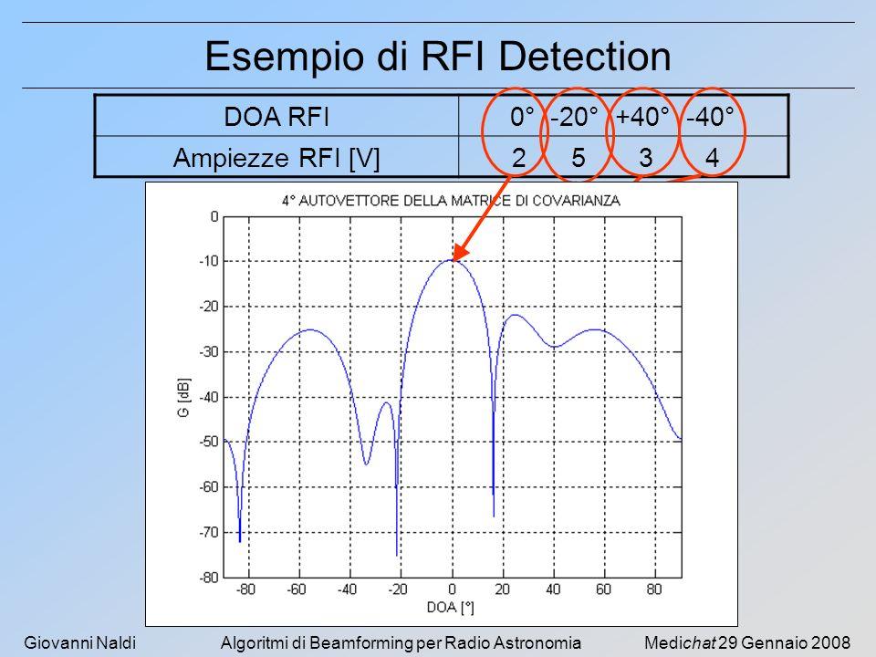 Esempio di RFI Detection