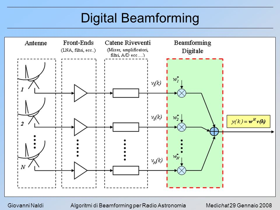 Digital Beamforming Medichat 29 Gennaio 2008
