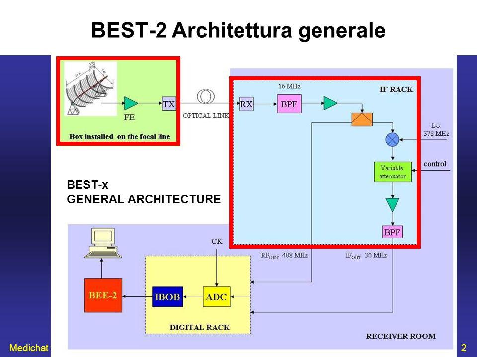 BEST-2 Architettura generale