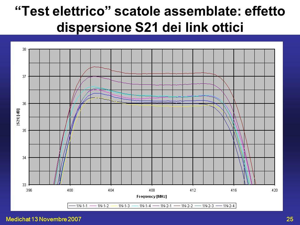 Test elettrico scatole assemblate: effetto dispersione S21 dei link ottici
