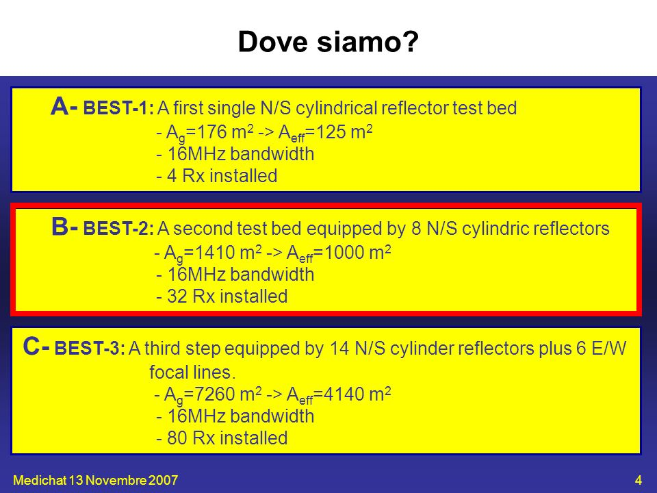Dove siamo A- BEST-1: A first single N/S cylindrical reflector test bed. - Ag=176 m2 -> Aeff=125 m2.